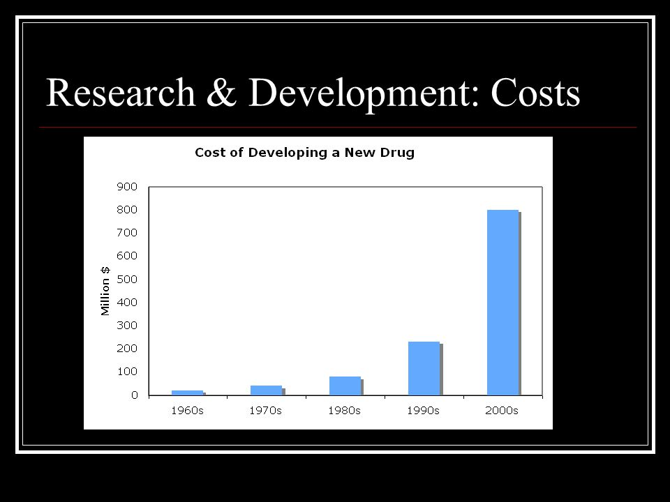 Research & Development: Costs