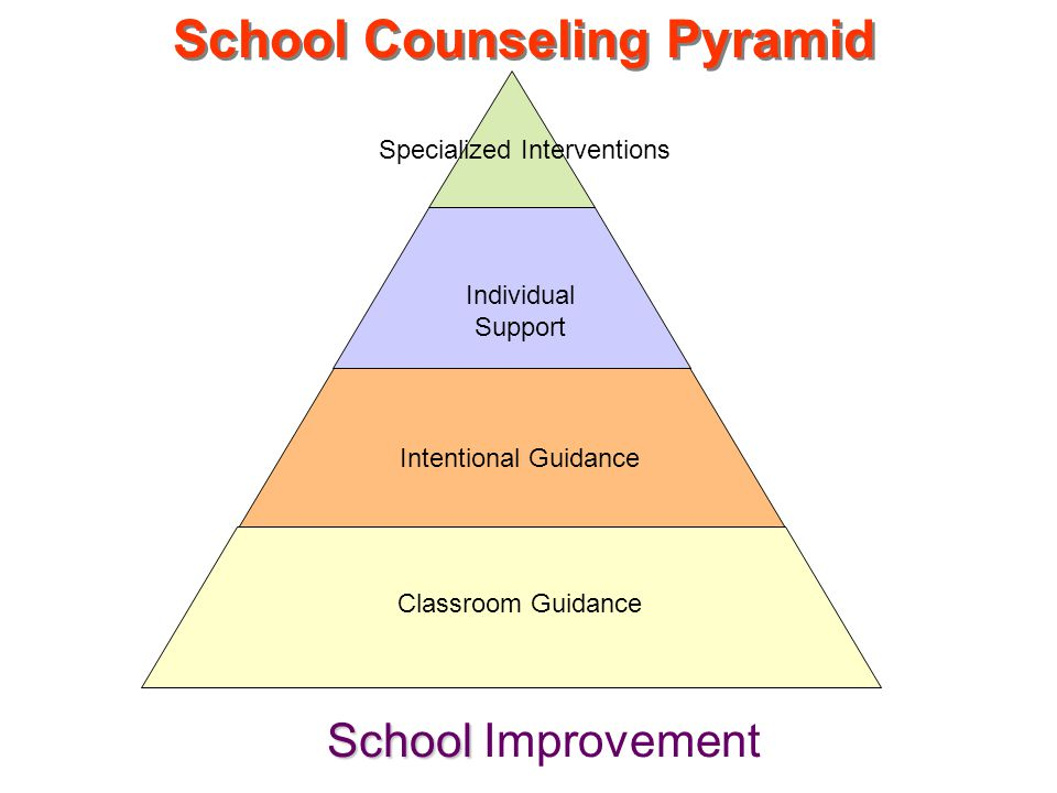 Classroom Guidance Intentional Guidance Individual Support Specialized Interventions School Counseling Pyramid School School Improvement