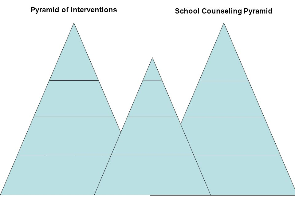 Pyramid of Interventions School Counseling Pyramid
