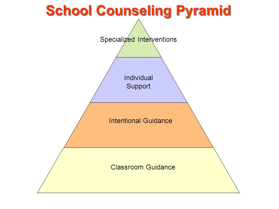 Classroom Guidance Intentional Guidance Individual Support Specialized Interventions School Counseling Pyramid