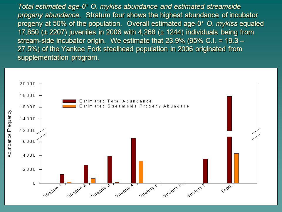 Total estimated age-0 + O. mykiss abundance and estimated streamside progeny abundance.