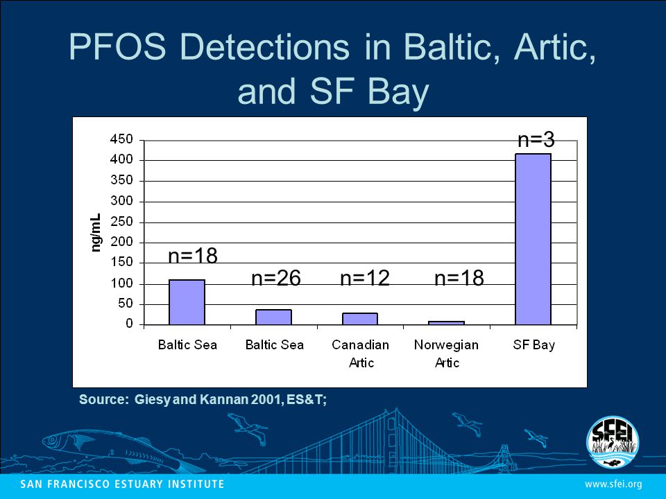 PFOS Detections in Baltic, Artic, and SF Bay n=18 n=12n=18n=26 Source: Giesy and Kannan 2001, ES&T; n=3