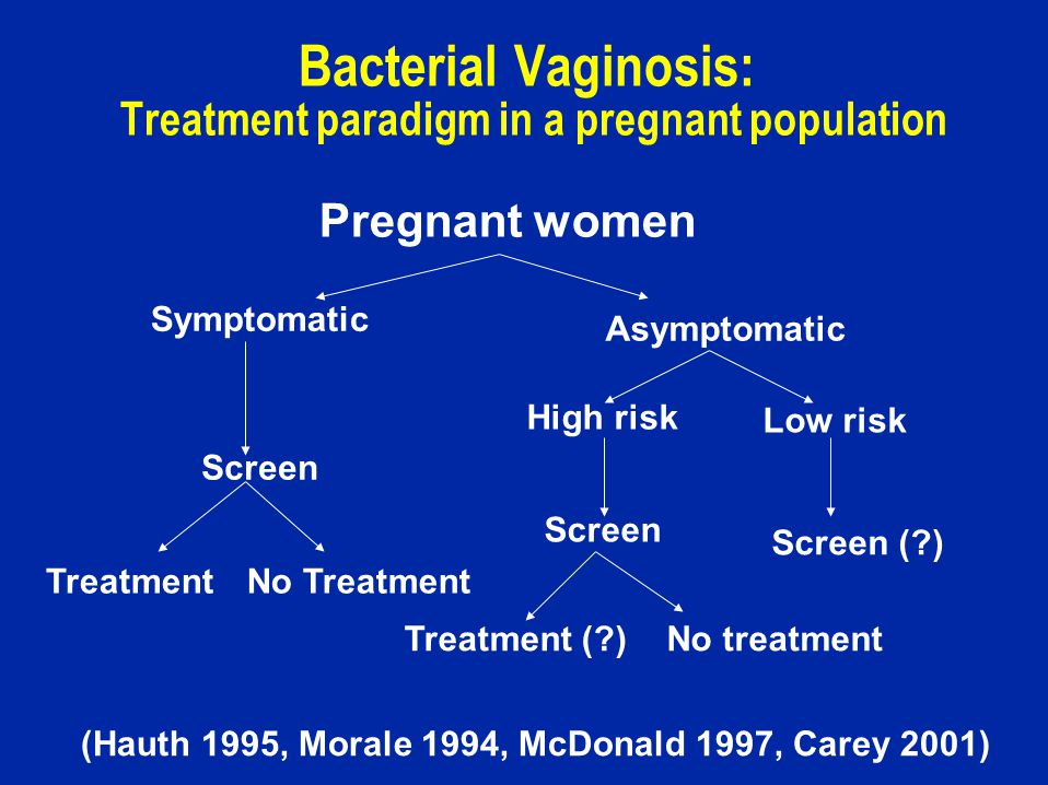 Bacterial Vaginosis: Treatment paradigm in a pregnant population Pregnant women Symptomatic Asymptomatic High risk Low risk Screen Treatment (?)No treatment Screen (?) (Hauth 1995, Morale 1994, McDonald 1997, Carey 2001) TreatmentNo Treatment Screen