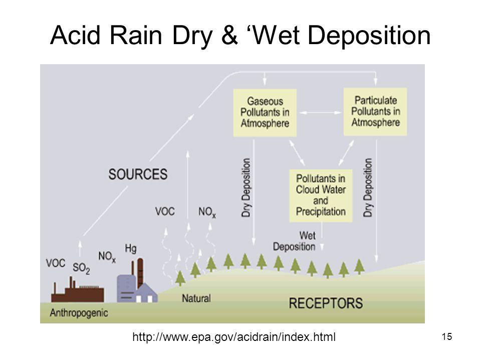 15 Acid Rain Dry & 'Wet Deposition http://www.epa.gov/acidrain/index.html