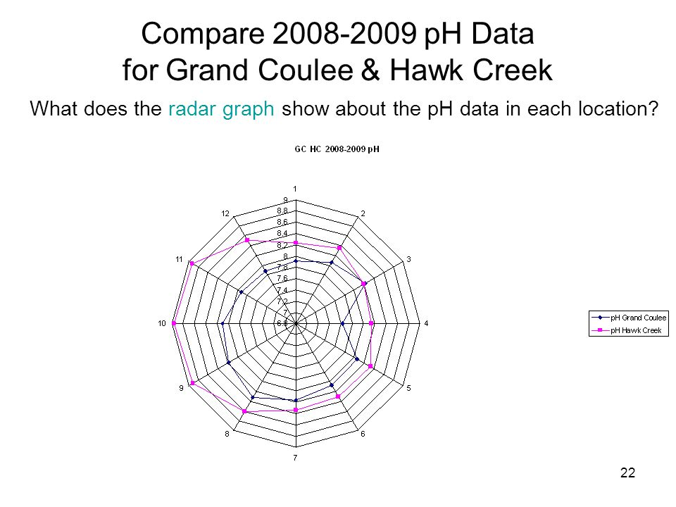 22 Compare 2008-2009 pH Data for Grand Coulee & Hawk Creek What does the radar graph show about the pH data in each location?