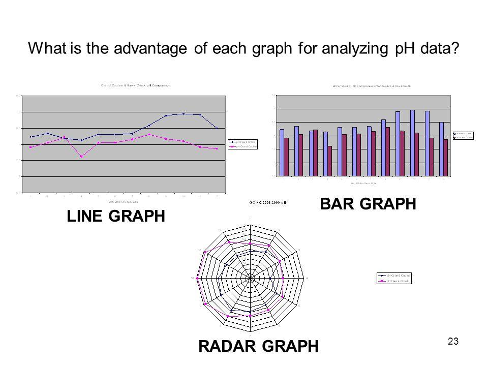 23 What is the advantage of each graph for analyzing pH data? LINE GRAPH BAR GRAPH RADAR GRAPH