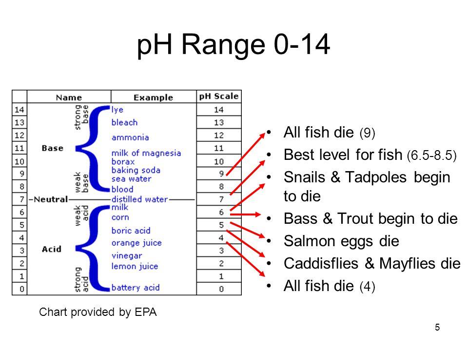 5 pH Range 0-14 All fish die (9) Best level for fish (6.5-8.5) Snails & Tadpoles begin to die Bass & Trout begin to die Salmon eggs die Caddisflies &