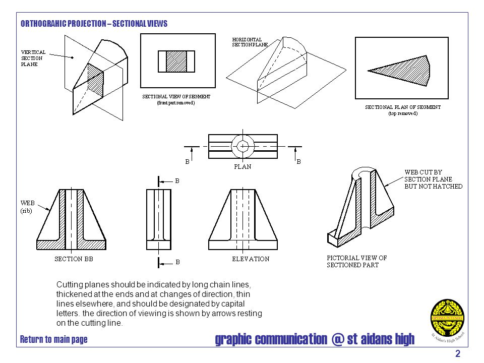 graphic communication @ st aidans high 3 ORTHOGRAHIC PROJECTION – SECTIONAL VIEWS Exceptions Sectioning is a process which should be used only to simplify or clarify a drawing.