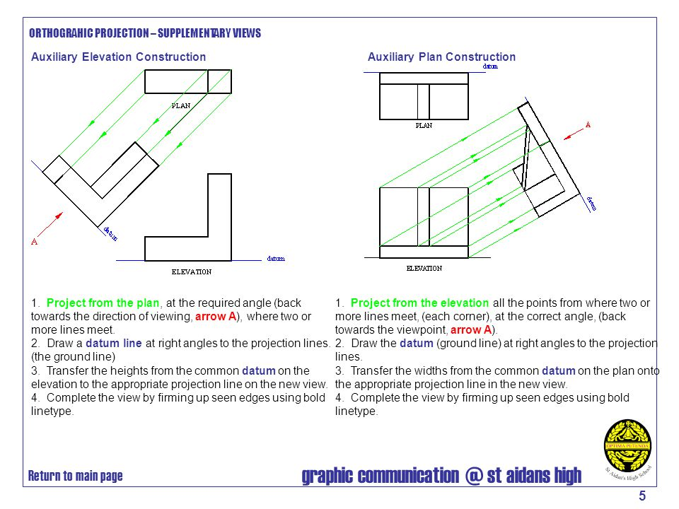 graphic communication @ st aidans high 5 Auxiliary Elevation Construction ORTHOGRAHIC PROJECTION – SUPPLEMENTARY VIEWS 1. Project from the plan, at th