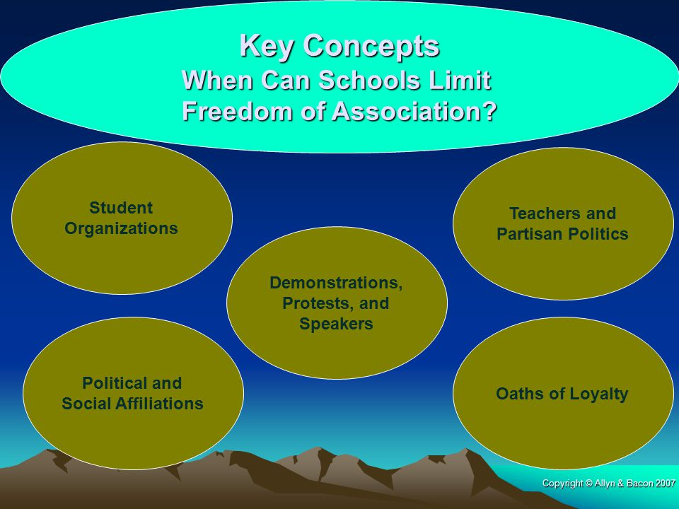 Copyright © Allyn & Bacon 2007 Key Concepts When Can Schools Limit Freedom of Association? Student Organizations Teachers and Partisan Politics Demons