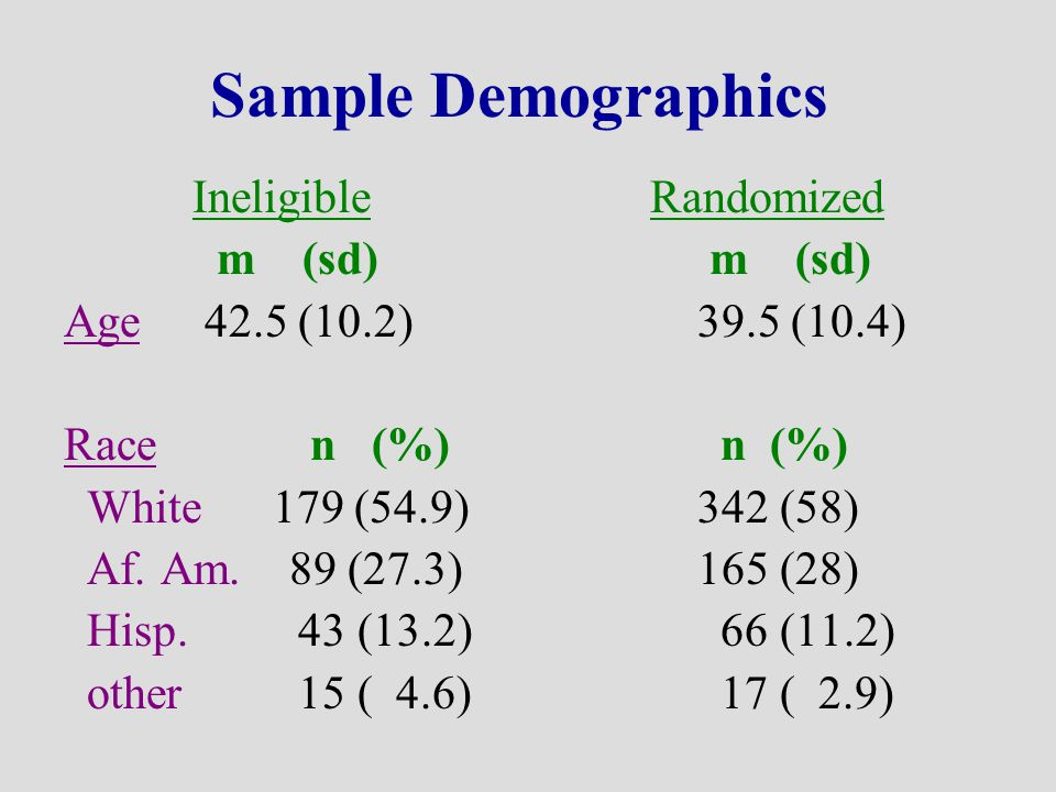 Sample Demographics Ineligible Randomized m (sd) m (sd) Age 42.5 (10.2)39.5 (10.4) Race n (%) n (%) White 179 (54.9) 342 (58) Af.