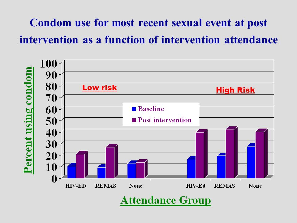 Condom use for most recent sexual event at post intervention as a function of intervention attendance Low risk High Risk