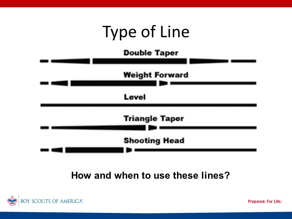 Type of Line How and when to use these lines?