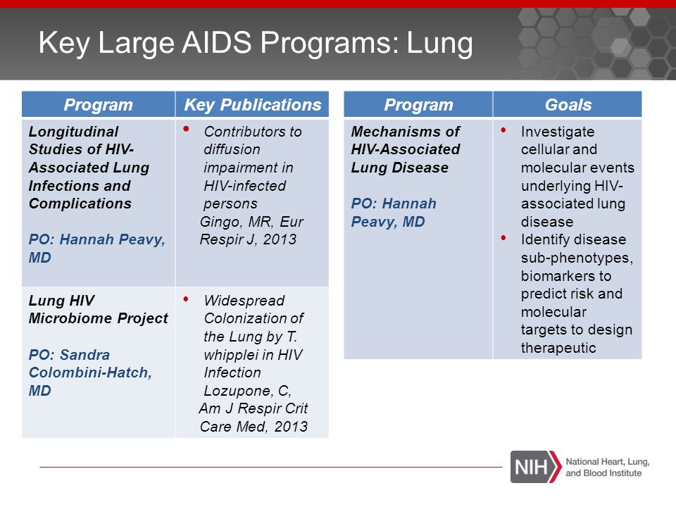 Key Large AIDS Programs: Lung ProgramKey Publications Longitudinal Studies of HIV- Associated Lung Infections and Complications PO: Hannah Peavy, MD C