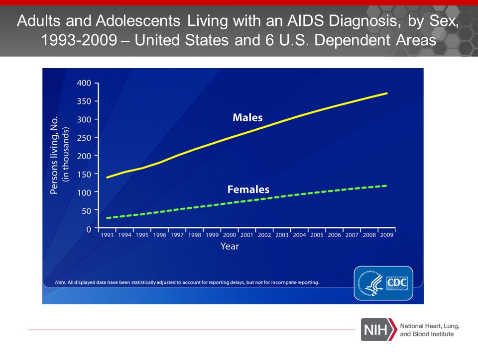 Adults and Adolescents Living with an AIDS Diagnosis, by Sex, 1993-2009 – United States and 6 U.S. Dependent Areas