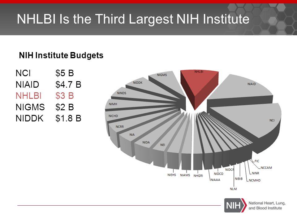NHLBI Is the Third Largest NIH Institute NIH Institute Budgets NCI$5 B NIAID$4.7 B NHLBI$3 B NIGMS$2 B NIDDK$1.8 B