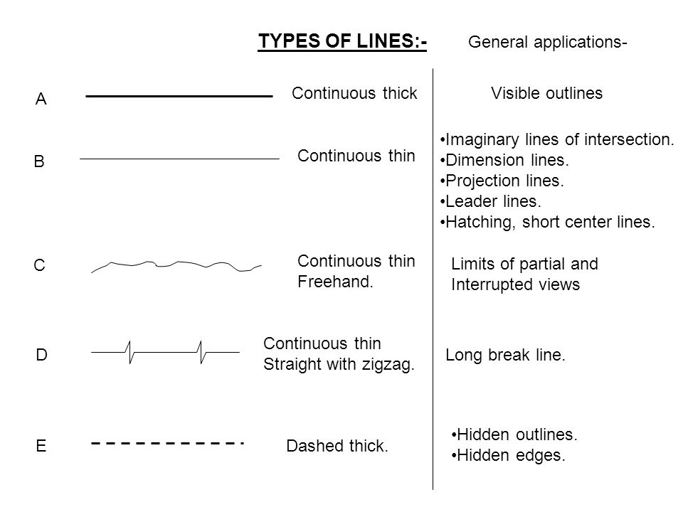 TYPES OF LINES:- General applications- Dashed thin.