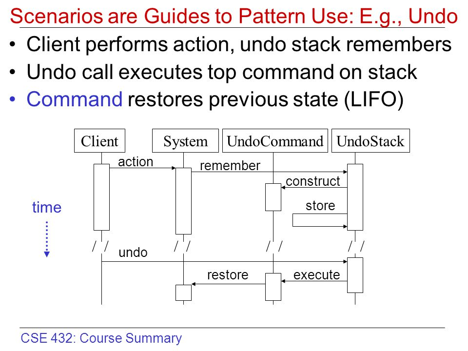 CSE 432: Course Summary Scenarios are Guides to Pattern Use: E.g., Undo Client performs action, undo stack remembers Undo call executes top command on stack Command restores previous state (LIFO) UndoCommandUndoStackClientSystem / construct store executerestore time action remember undo