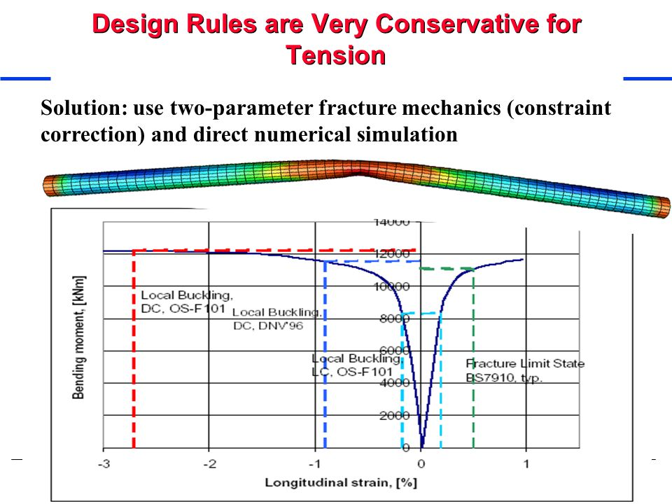 Design Rules are Very Conservative for Tension Solution: use two-parameter fracture mechanics (constraint correction) and direct numerical simulation