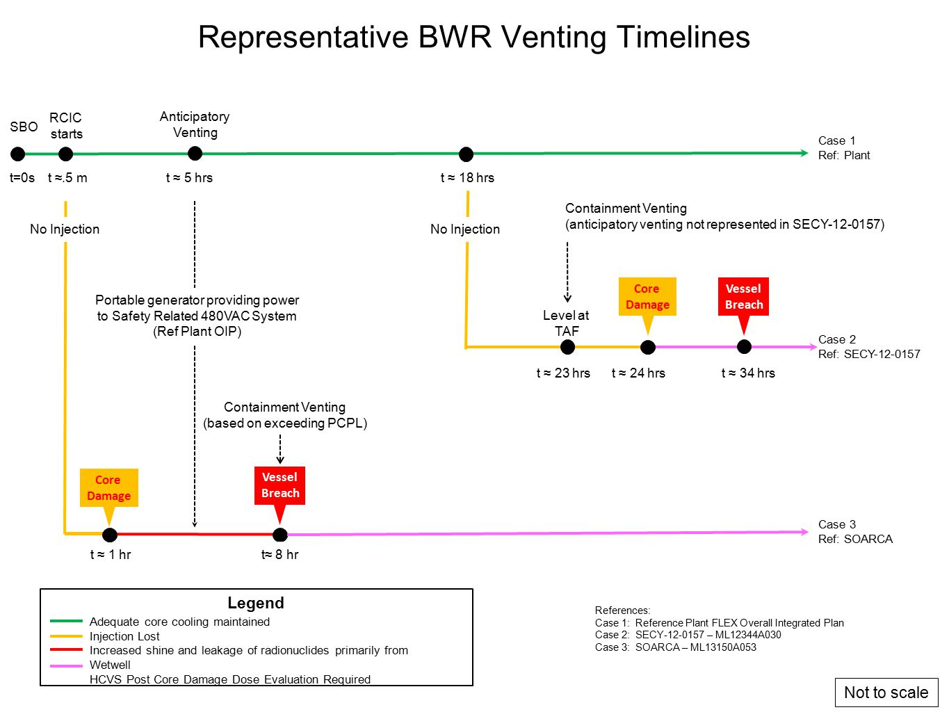 Representative BWR Venting Timelines SBO t=0s RCIC starts t ≈.5 mt ≈ 5 hrs Core Damage No Injection Legend Adequate core cooling maintained Injection