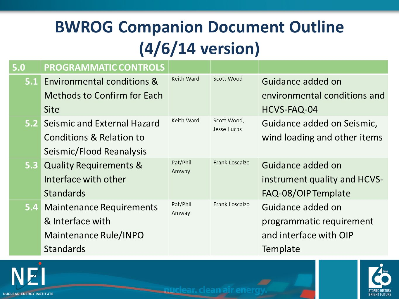 BWROG Companion Document Outline (4/6/14 version) 5.0PROGRAMMATIC CONTROLS 5.1 Environmental conditions & Methods to Confirm for Each Site Keith WardS
