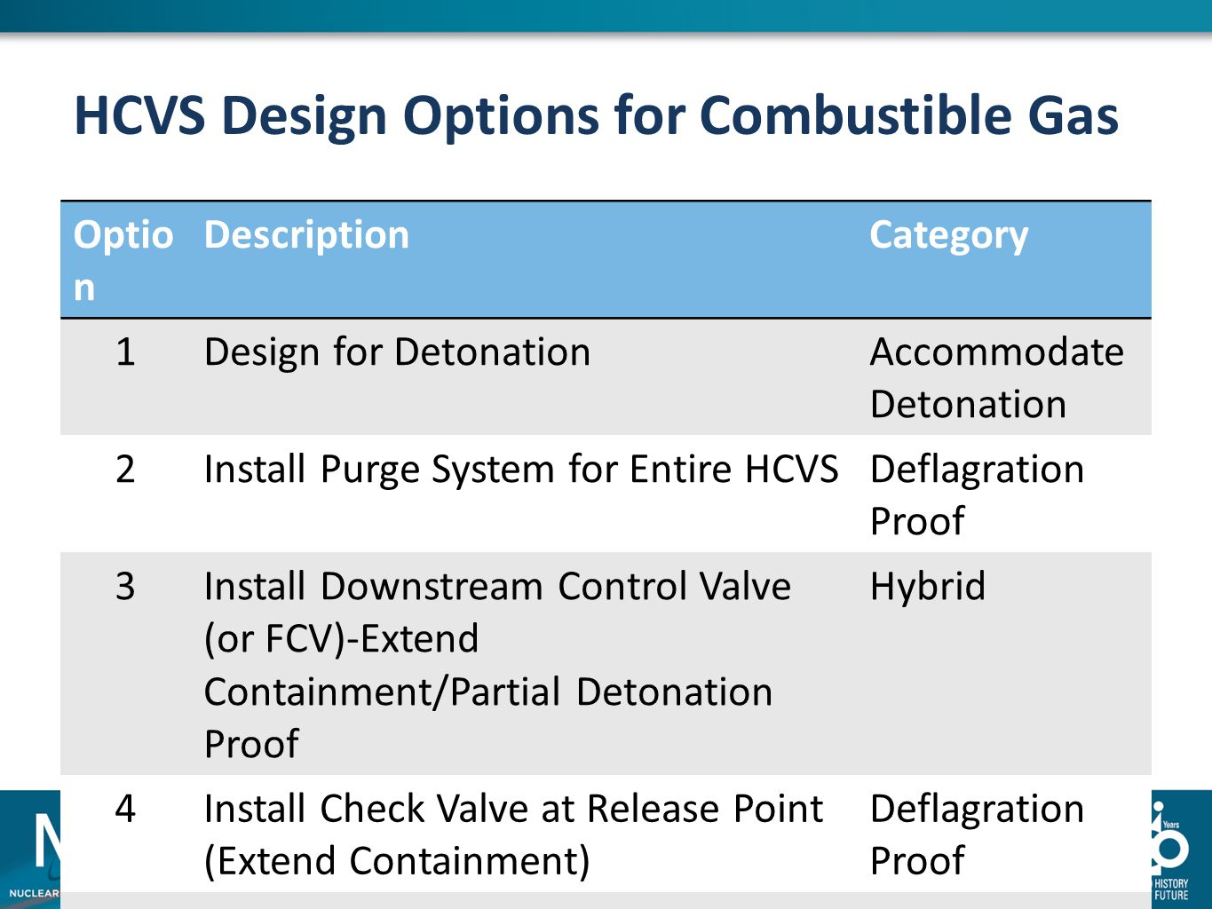 HCVS Design Options for Combustible Gas Optio n DescriptionCategory 1Design for DetonationAccommodate Detonation 2Install Purge System for Entire HCVS