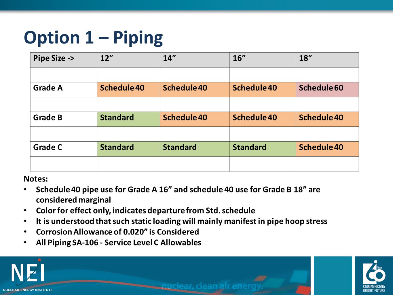 "Option 1 – Piping Pipe Size ->12""14""16""18"" Grade ASchedule 40 Schedule 60 Grade BStandardSchedule 40 Grade CStandard Schedule 40 Notes: Schedule 40 pi"