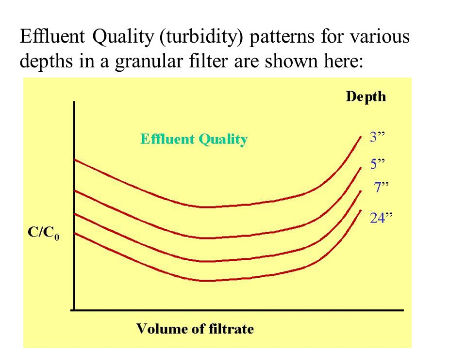 Effluent Quality (turbidity) patterns for various depths in a granular filter are shown here: