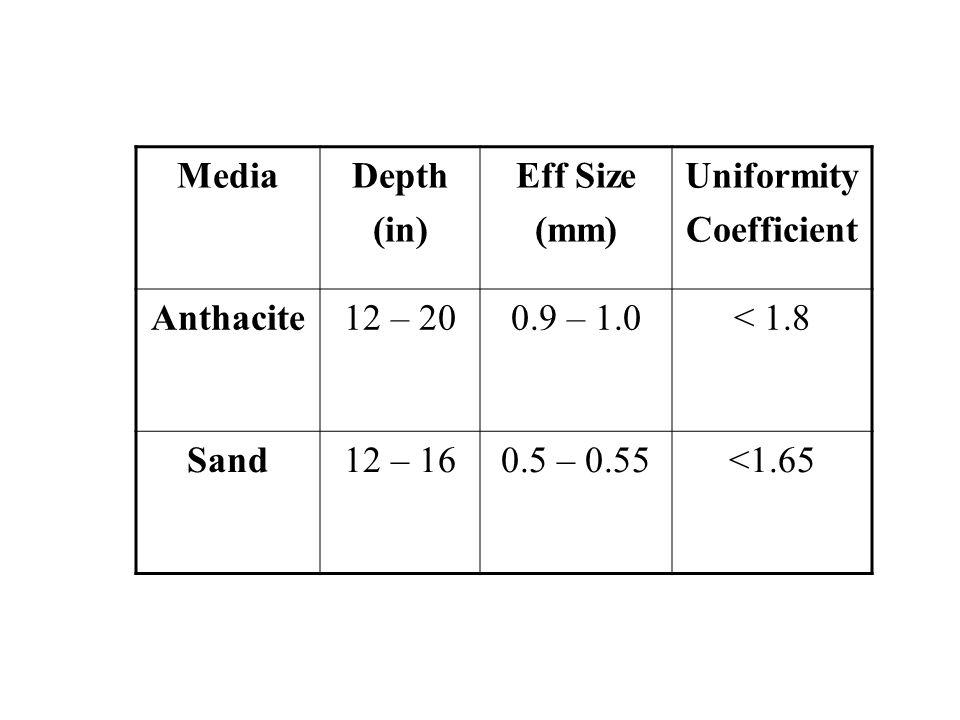 MediaDepth (in) Eff Size (mm) Uniformity Coefficient Anthacite12 – 200.9 – 1.0< 1.8 Sand12 – 160.5 – 0.55<1.65