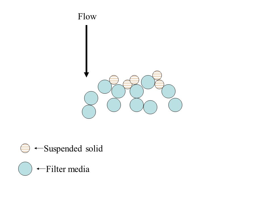 Attachment Suspended solids are typically flocculent by design (filter often follows coagulation/flocculation) or by nature (clays, algae, bacteria).