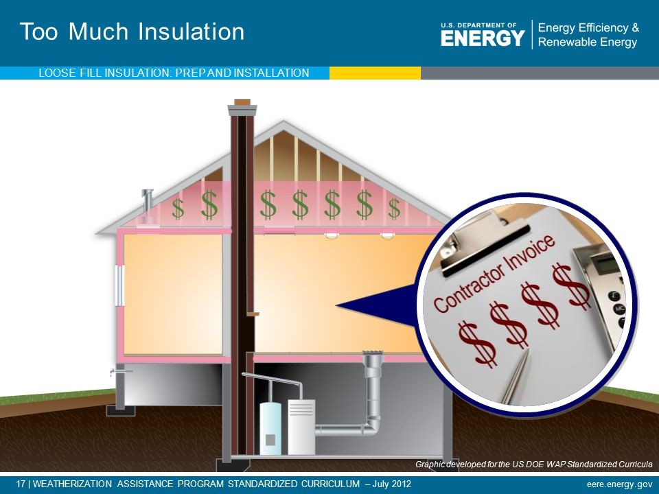 17 | WEATHERIZATION ASSISTANCE PROGRAM STANDARDIZED CURRICULUM – July 2012eere.energy.gov Too Much Insulation LOOSE FILL INSULATION: PREP AND INSTALLATION Graphic developed for the US DOE WAP Standardized Curricula