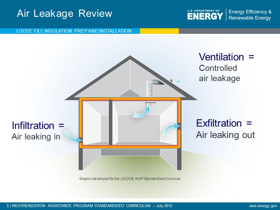 5 | WEATHERIZATION ASSISTANCE PROGRAM STANDARDIZED CURRICULUM – July 2012eere.energy.gov Ventilation = Controlled air leakage Air Leakage Review Exfiltration = Air leaking out Infiltration = Air leaking in LOOSE FILL INSULATION: PREP AND INSTALLATION Graphic developed for the US DOE WAP Standardized Curricula