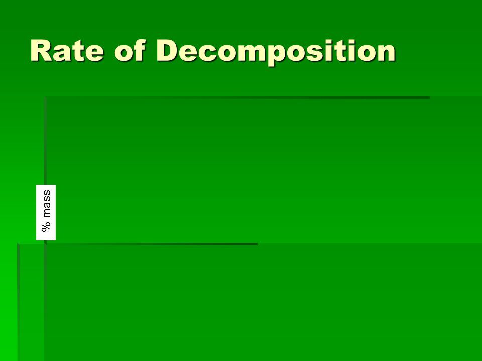 Rate of Decomposition % mass