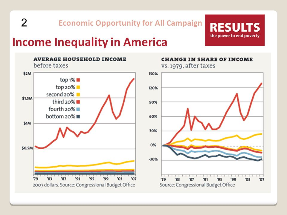 2 Economic Opportunity for All Campaign Income Inequality in America
