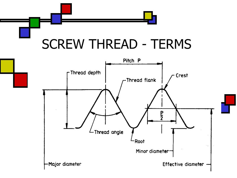 SCREW THREAD - TERMS