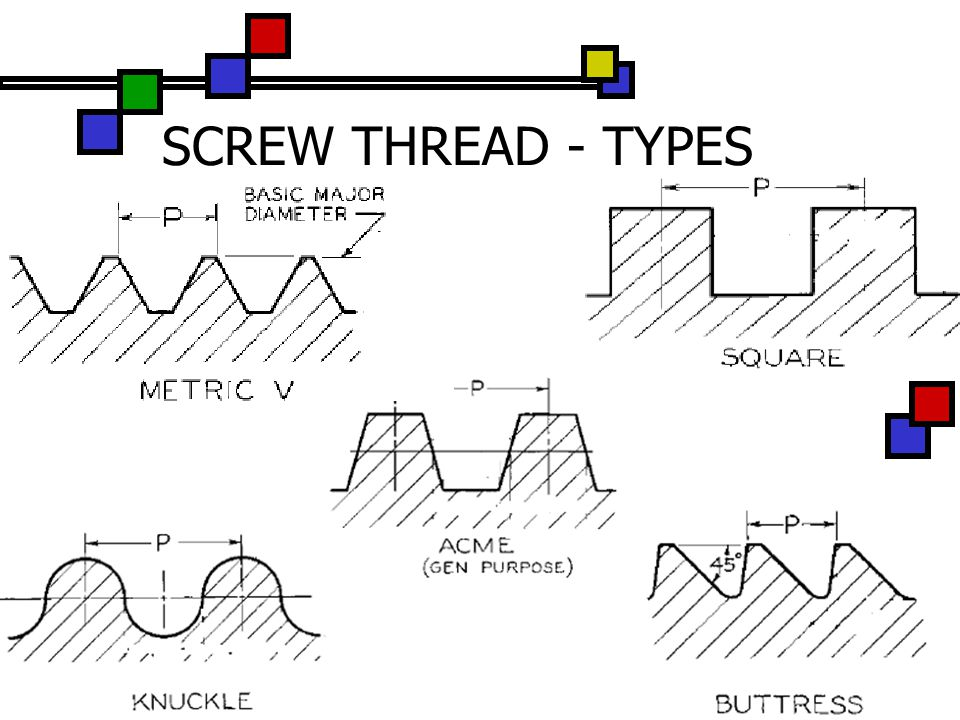 SCREW THREAD - TYPES