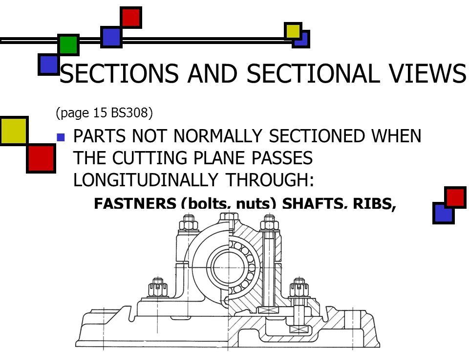 (page 15 BS308) PARTS NOT NORMALLY SECTIONED WHEN THE CUTTING PLANE PASSES LONGITUDINALLY THROUGH: FASTNERS (bolts, nuts) SHAFTS, RIBS, WEBS, SPOKES o