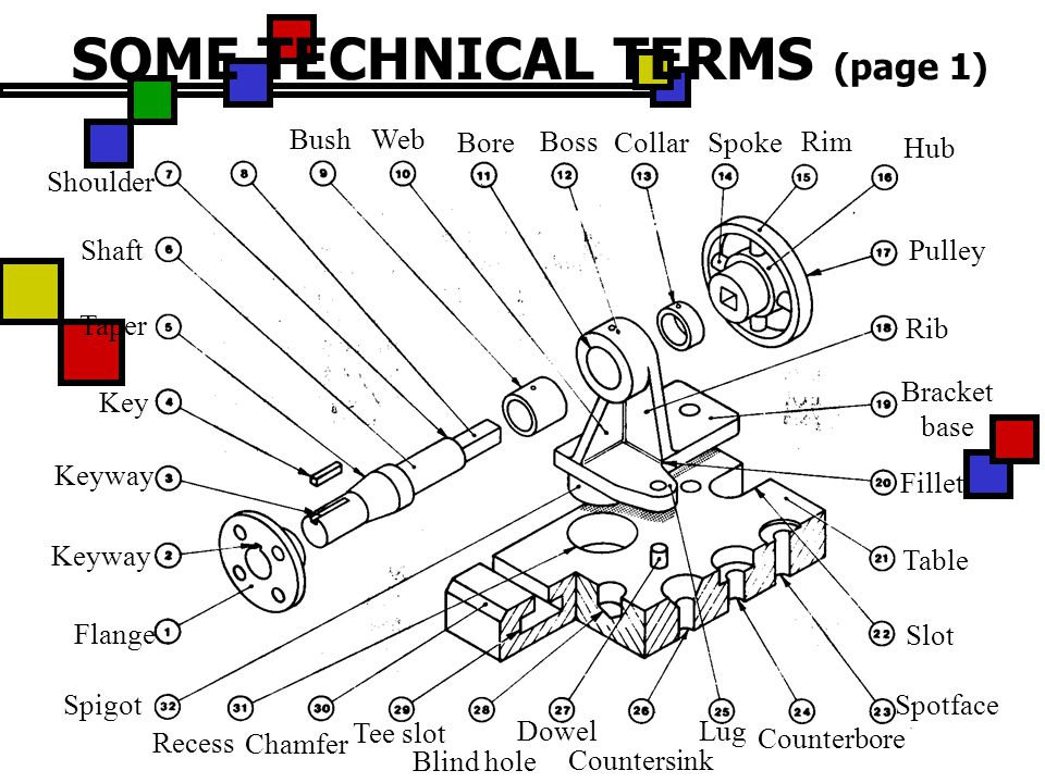 SOME TECHNICAL TERMS (page 1) Flange Keyway Key Taper Shaft Shoulder BushWeb Bore Boss CollarSpoke Rim Hub Pulley Rib Bracket base Fillet Table Slot S