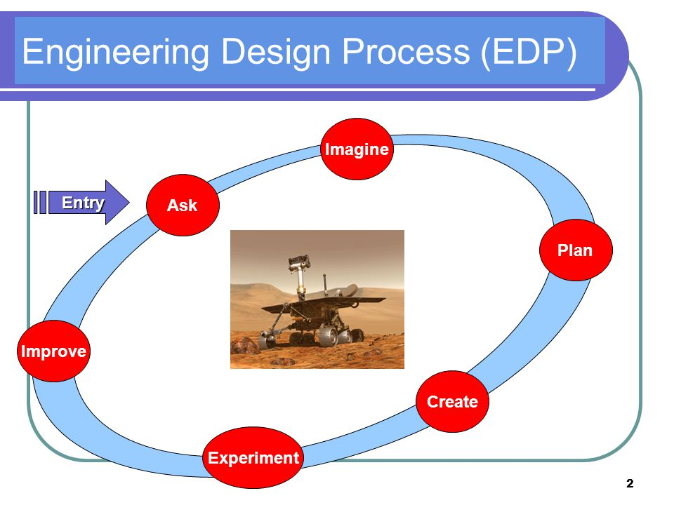 2 Engineering Design Process (EDP) Ask Imagine Plan Create Experiment Improve Entry