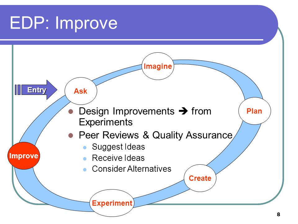 8 Ask Imagine Plan Create Experiment Improve Entry EDP: Improve Design Improvements  from Experiments Peer Reviews & Quality Assurance Suggest Ideas Receive Ideas Consider Alternatives