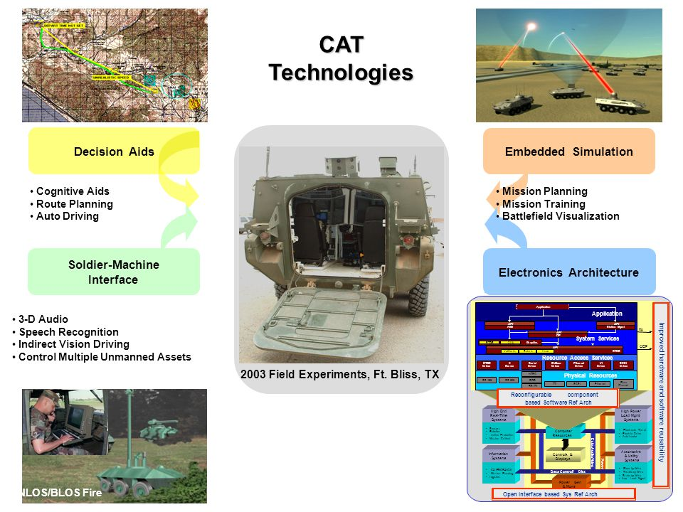 Embedded SimulationCATTechnologies Decision Aids Soldier-Machine Interface Electronics Architecture 3-D Audio Speech Recognition Indirect Vision Driving Control Multiple Unmanned Assets Cognitive Aids Route Planning Auto Driving Mission Planning Mission Training Battlefield Visualization NLOS/BLOS Fire CORE VETRONICS Controls & Displays C2 (FBCB2/IC3) Mission Planning Logistics Information Systems Sensors Robotics Active Protection Mission Critical High End Real-Time Systems PowerGen & Mgmt Computer Resources Electronic Turret Electric Drive Auto-Loader High Power Load Mgmt Systems Steer-by-Wire Throttle-by-Wire Brake-by-Wire AuxLoad Mgmt Automotive & Utility Systems Data Control/Dist Power Data/Audio/Video Power OE API Application System Services Resource Access Services GraphicsRTGSXLib AGIL API RTGS Driver X Server Serial Driver Application ShMem Driver Ethernet Driver VI Driver RS 422RS 232 Physical Resources NTSC RS170 RGB TTLEthernetSCSI Fibre Channel SCSI Driver RTOSVxWorks SolarisLinux API Station Mgmt API OEIP Xp Open Interface based Sys Ref Arch Reconfigurable component based Software Ref Arch Improved hardware and software reusability 2003 Field Experiments, Ft.