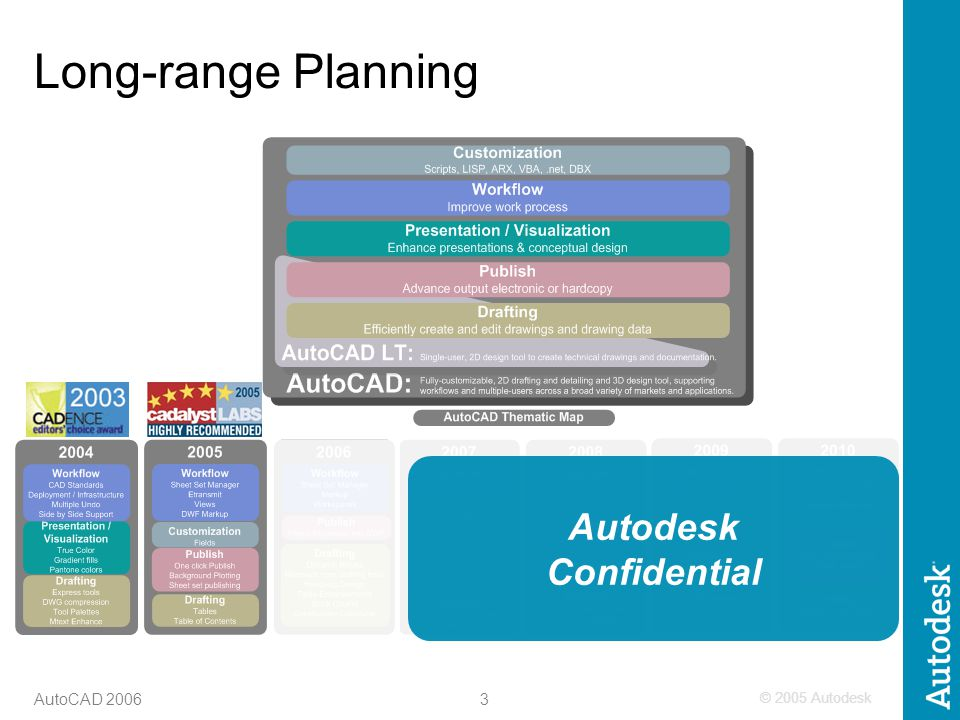 © 2005 Autodesk 3 AutoCAD 2006 Long-range Planning Autodesk Confidential