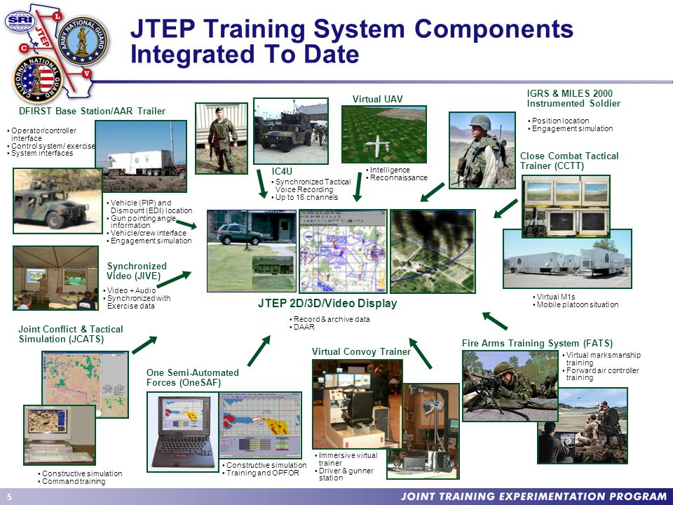 5 JTEP Training System Components Integrated To Date DFIRST Base Station/AAR Trailer Virtual UAV IGRS & MILES 2000 Instrumented Soldier Close Combat Tactical Trainer (CCTT) Joint Conflict & Tactical Simulation (JCATS) One Semi-Automated Forces (OneSAF) Virtual Convoy Trainer Fire Arms Training System (FATS) JTEP 2D/3D/Video Display Immersive virtual trainer Driver & gunner station Constructive simulation Training and OPFOR Virtual marksmanship training Forward air controller training Virtual M1s Mobile platoon situation Record & archive data DAAR Constructive simulation Command training Operator/controller interface Control system/ exercise System interfaces Intelligence Reconnaissance Position location Engagement simulation Vehicle (PIP) and Dismount (EDI) location Gun pointing angle information Vehicle/crew interface Engagement simulation Synchronized Video (JIVE) Video + Audio Synchronized with Exercise data IC4U Synchronized Tactical Voice Recording Up to 16 channels
