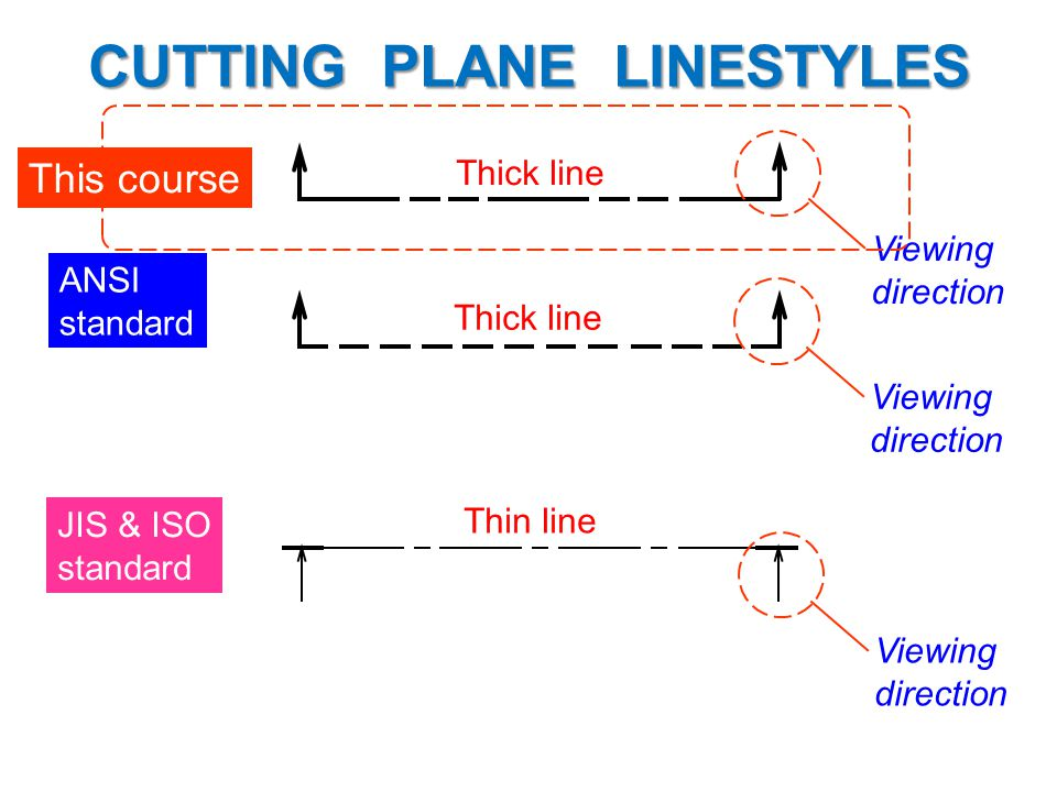 ANSI standard Thick line JIS & ISO standard Thin line CUTTING PLANE LINESTYLES Viewing direction Viewing direction Viewing direction This course