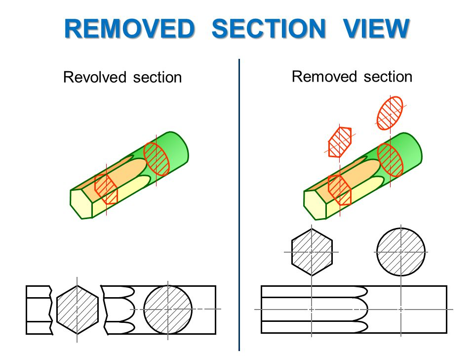 Example : Revolved vs. removed sections. Revolved section Removed section REMOVED SECTION VIEW