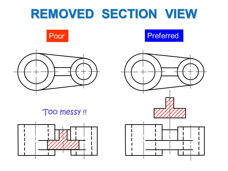 Example : Situation that removed section is preferred. REMOVED SECTION VIEW Preferred Poor Too messy !!