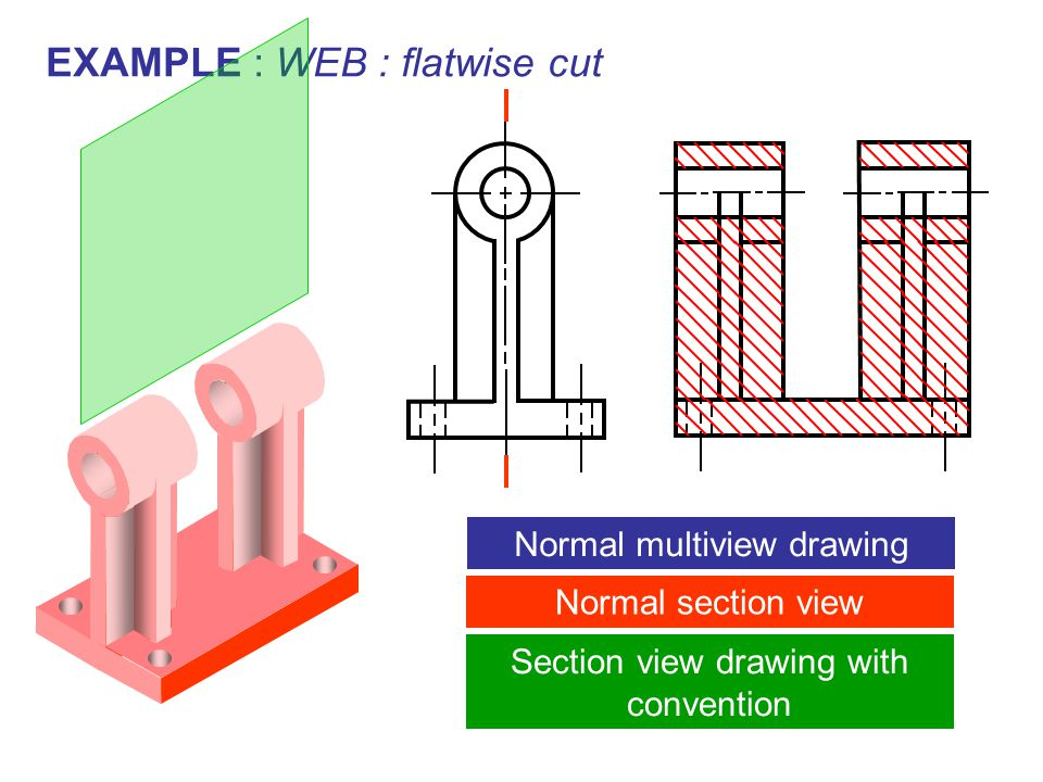 EXAMPLE : WEB : flatwise cut Normal multiview drawing Normal section view Section view drawing with convention