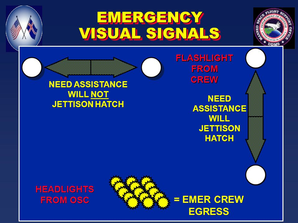 #1 CREW OKAY #2 RCS/OMS/SIDE HATCH SAFE #3 APU SHUTDOWN #1 CREW OKAY #2 RCS/OMS/SIDE HATCH SAFE #3 APU SHUTDOWN OSC ROGER (HEADLIGHTS) NOMINAL VISUAL SIGNALS IF OSC CAN'T TALK (UHF 259.7/282.8/243.0)