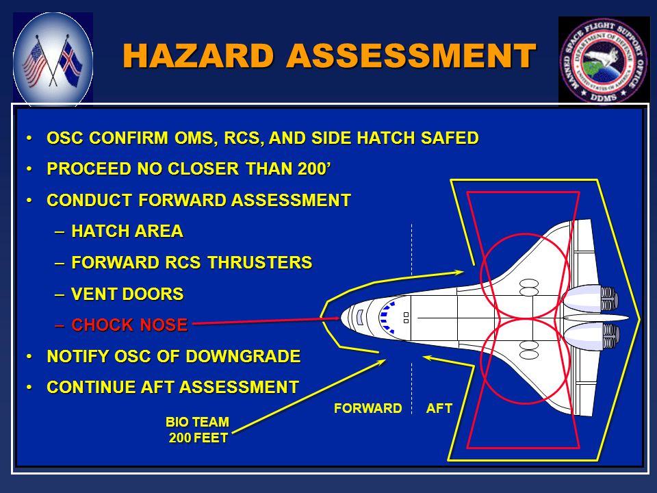 HAZARD ASSESSMENT 1250 FEET DECON WIND COLDZONEWARMZONE HOTZONE SP 200 FEET BIO AMB OSC / CH-1 STAIR BUS C/F/R RESCUE C/F/R 6 oclock position position 1212 99 33
