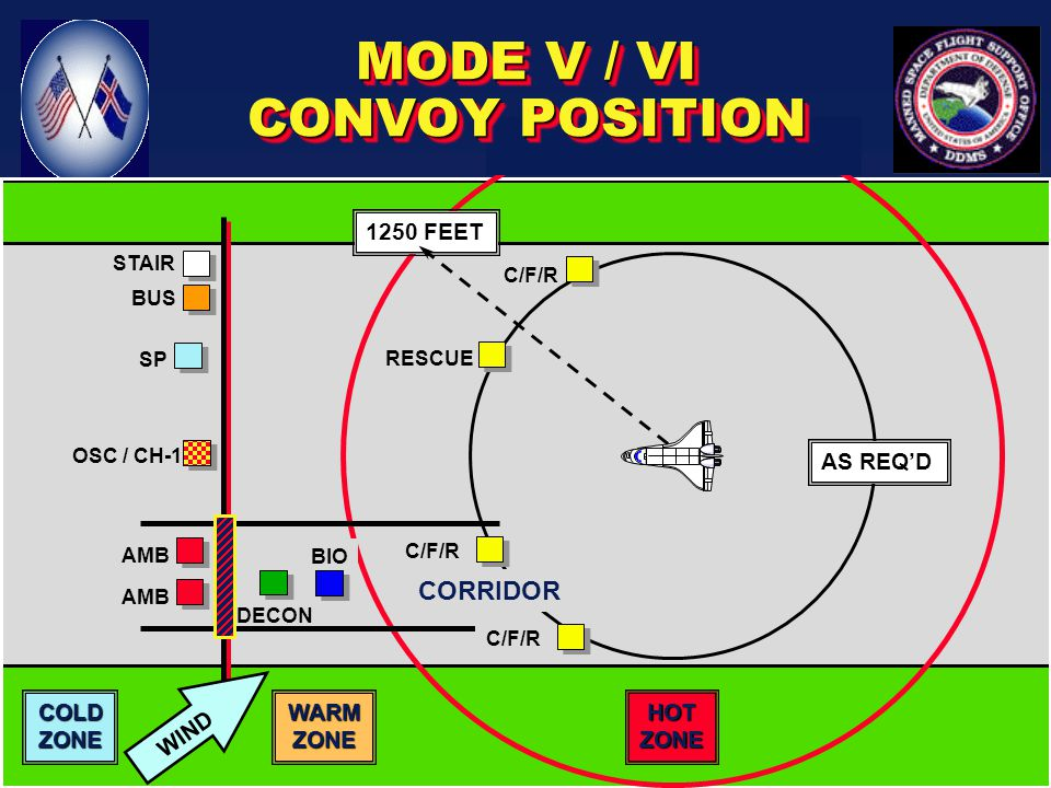 MODE VI AIDED EGRESS / AIDED ESCAPE DECLARED BY THE FLT DIR, CREW OR OSCDECLARED BY THE FLT DIR, CREW OR OSC –FOR OSC - LOST COMM INCLUDING VISUAL C/F/R PROCEED TO 200' OR AS REQUIREDC/F/R PROCEED TO 200' OR AS REQUIRED RESCUE PERSONNEL INGRESS ORBITERRESCUE PERSONNEL INGRESS ORBITER –IAW PROCEDURES DOCUMENT CREW EGRESSCREW EGRESS –C/F/R TRANSPORTS CREW TO DECON / MEDICAL
